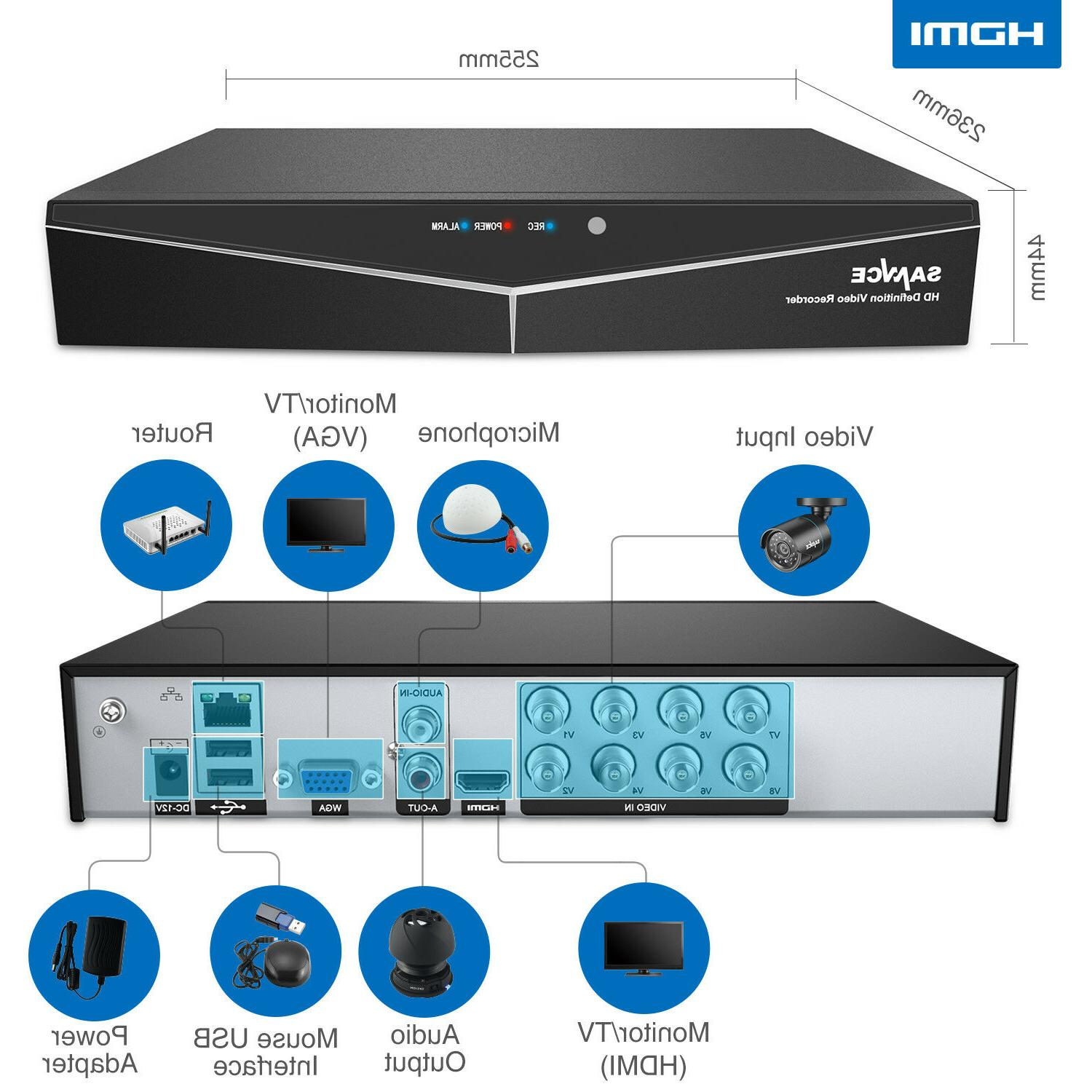 SANNCE 5in1 1080P 8CH 1500TVL 720P IR Security System
